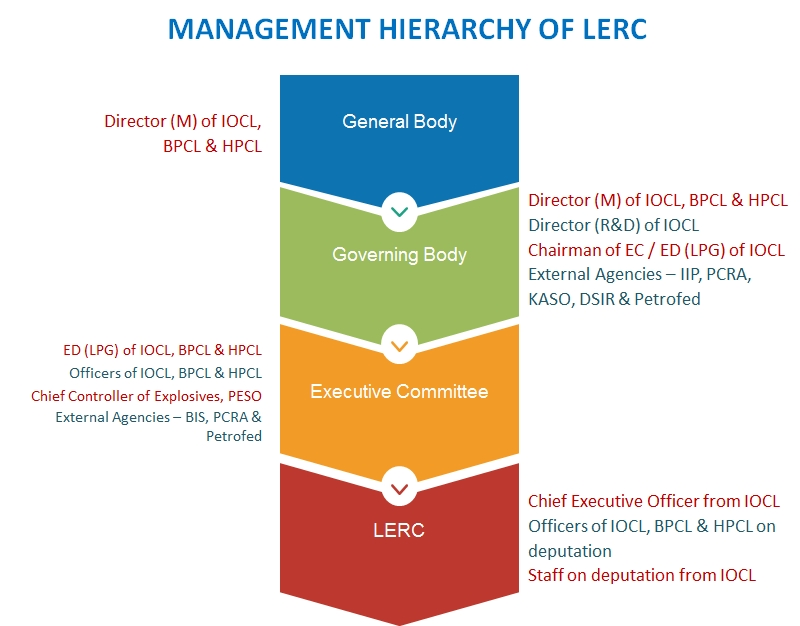 hierachy_of_lerc